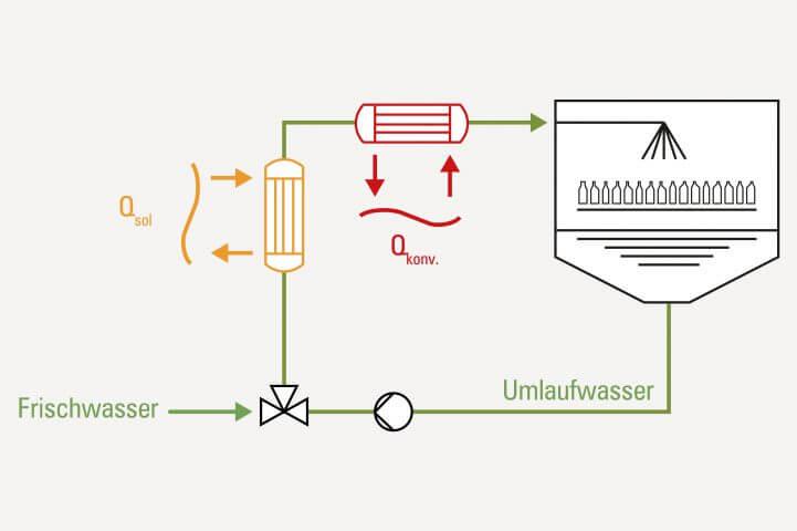 """Integrationskonzept: """"Beispielhafte Einbindung von Solarwärme bei einem Tunnelpasteur durch einen zusätzlichen Wärmetauscher"""""""