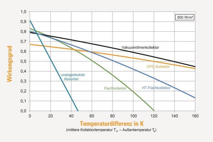 """Kennlinien: """"Wirkungsgrad verschiedener Kollektortypen in Abhängigkeit der Temepratur"""""""