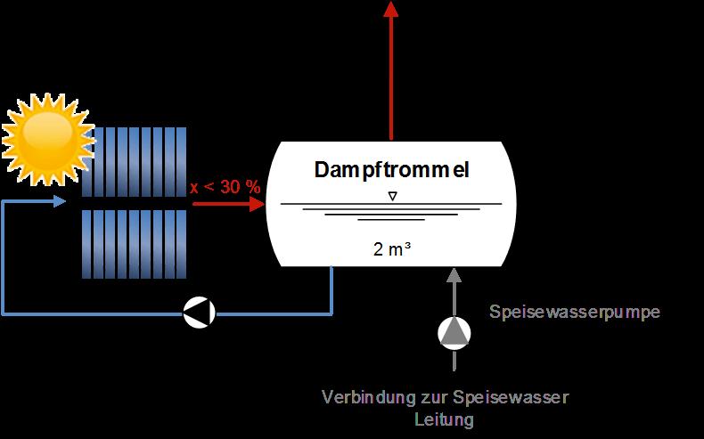 Einbindung der Fresnelkollektoren in das bestehende Dampfnetz